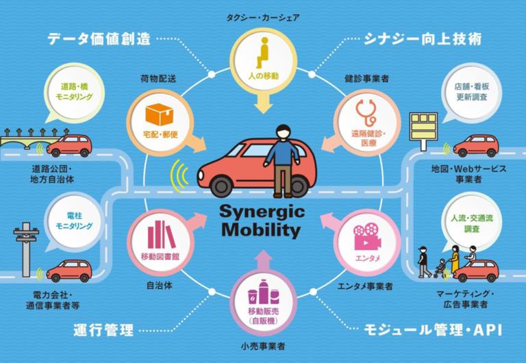 乗りものが変わる未来を変える、自動運転によって生み出される新しい社会