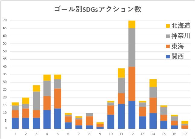 【SDGs TV】「SDGs Quest みらい甲子園」北海道・神奈川・東海・関西の4エリア別エントリーチーム数、SDGsアクション数について
